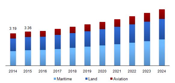 Mobile Satellite Services Market