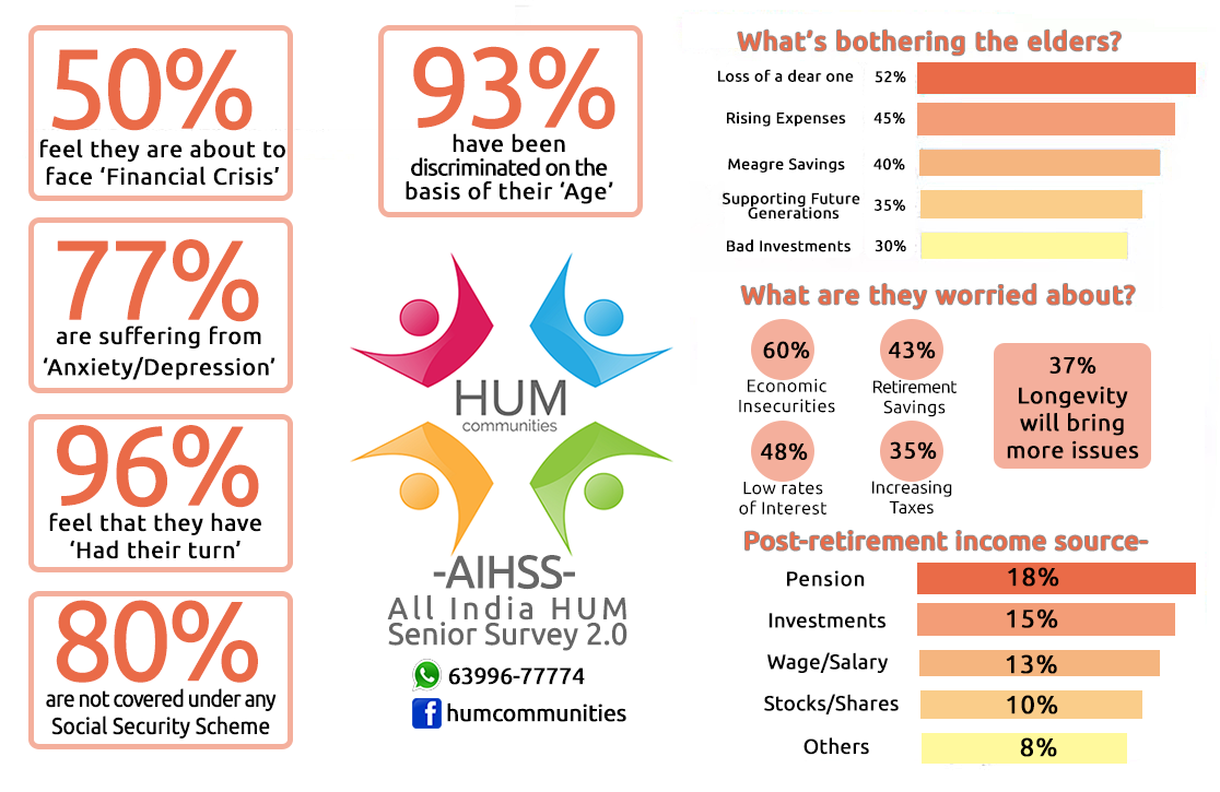 HUM Senior Survey