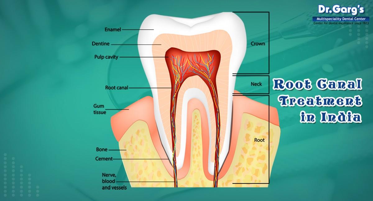 Dr. Garg's Dental Centre