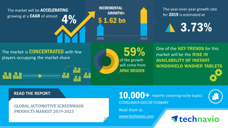 Automotive-Screenwash-Products-Market-2019