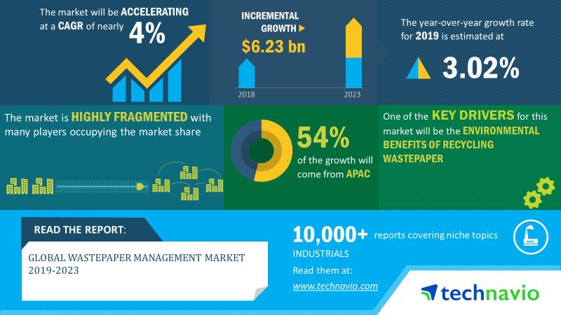 Wastepaper Management Market 2019-2023 1